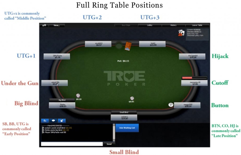 Full Ring Table Positions