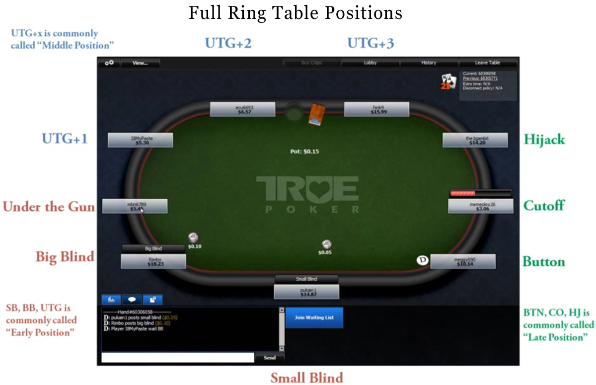Poker table position hijack