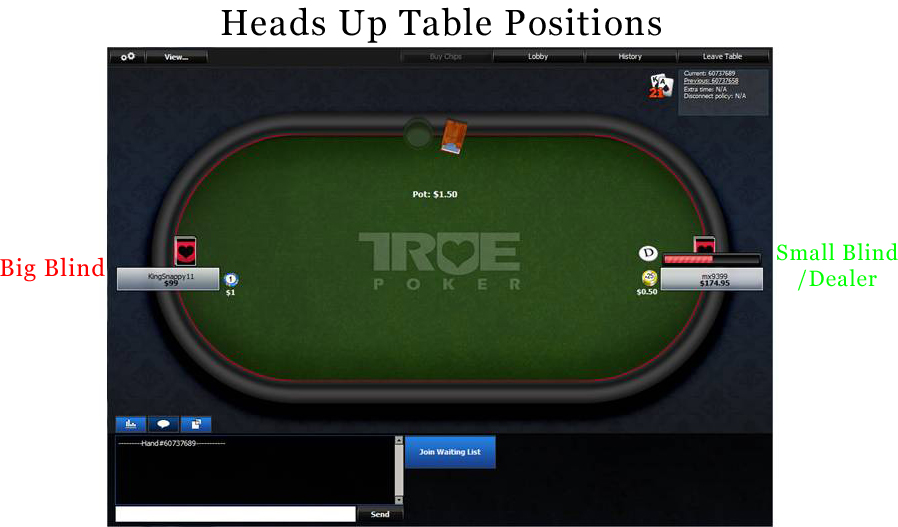 Heads Up Table Positions