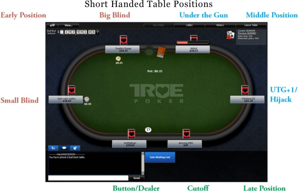 Short Handed Table Positions